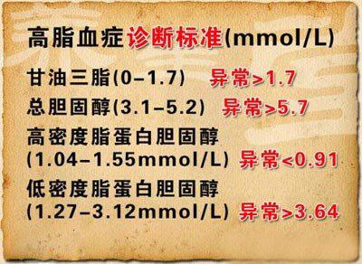 注意,高血脂病人必知的6个问题